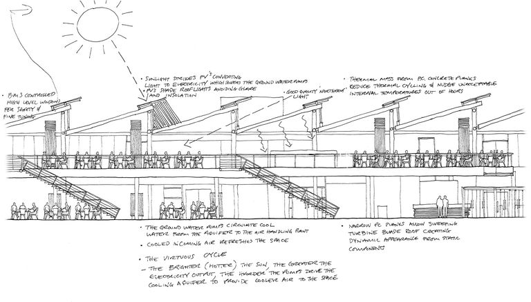 Sketch detailing energy efficiency of BP's Upstream Learning Centre in Sunbury, including photovoltaic panels, chill ceilings, thermal mass and natural ventilation.
